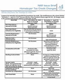 Child Tax Credit Calculator Chart Child Tax Credits Calculator