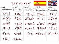 Alphabet In Spanish Spanish For You Class 1 Alphabet Quot El Alfabeto Quot