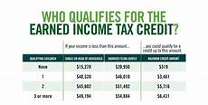 Income Tax Calculation Chart Earned Income Tax Credit City Of Detroit