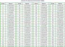 Chart Grams To Ounces Converting Ounces To Grams