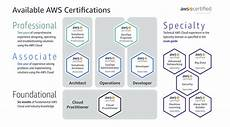 Best Certifications To Get Aws Certified Solutions Architect Associate Exam Tips