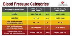 Understanding Blood Pressure Chart Understanding The New Blood Pressure Guidelines
