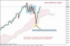 Dow Jones Daily Chart Stock Market Chart Analysis Bulls Of Dow Jones Against A