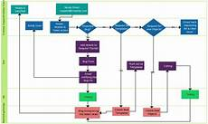Processing Flow Chart Support Process Swimlane Swimlane Flowchart Illustrate