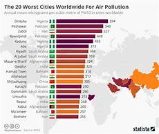 How To Make Chart On Pollution Chart The 20 Worst Cities Worldwide For Air Pollution