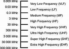 Vhf Frequency Band Chart Radio Spectrum Lf Hf Mf Vhf Uhf 187 Electronics Notes