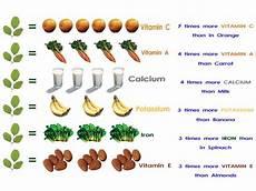 Moringa Chart Benefits Of Moringa Chart Moringa Moringa Benefits