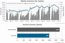 Sydney Auction Clearance Rate Chart How Low Do Auction Clearance Rates Need To Go Before We