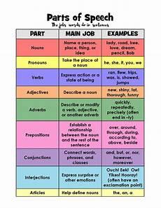 Spanish Parts Of Speech Chart Parts Of Speech Activities Layers Of Learning