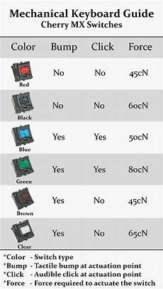 Mechanical Keyboard Switches Chart My Latest Obsession Mechanical Keyboards Adventures In