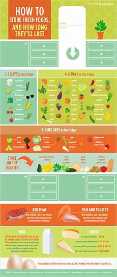 Refrigerator Food Storage Chart How Long Fresh Foods Really Last In The Refrigerator