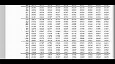 Z Test Chart Solution To Quick Z Test Using Table Youtube