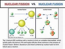 Fusion Fission Nuclear Fission And Fusion