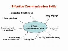 Communication Skills For Customer Service Customer Service