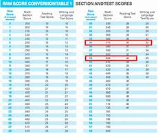 Scantron Score Chart 2018 How Is The Sat Scored Scoring Charts