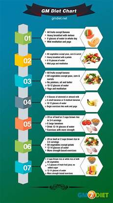 Diet Chart For Non Vegetarian Pin On 7 Days Gm Diet Plan