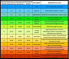 Anemometer Wind Speed Chart Weather Watching Wind Observation The Prepper