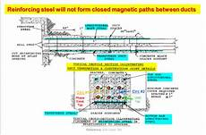 Cable Duct Bank Design Hv Cable Installation Electric Power Amp Transmission