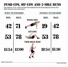 Army Fitness Standards Chart Penn State Army Rotc Members Optimistic About Gender