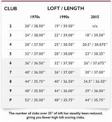 Hybrid Golf Club Degree Chart Equipment Ben Hogan Golf