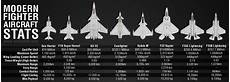 Fighter Aircraft Comparison Chart Aircraft Size Comparison Chart Hoggit