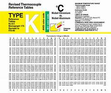 Thermocouple Mv Coversion Table Type K Instrumentation