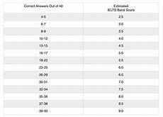 Ielts General Score Chart How To Estimate Your Ielts Band Score Magoosh Ielts Blog