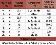 Genotype Chart For Blood Types Blood Type Chart Interesting Pinterest