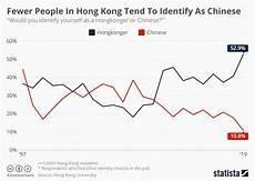 Hong Kong Charts Chart Fewer People In Hong Kong Tend To Identify As