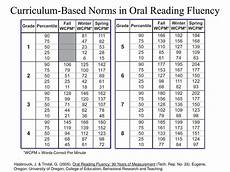 Hasbrouck And Tindal Reading Fluency Chart Hasbrouck And Tindal Reading Fluency Chart Photo