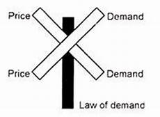 Law Of Demand Beginners Guide To The Law Of Demand