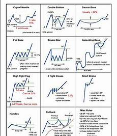 chart analysis patterns steve burns on with images trading charts stock