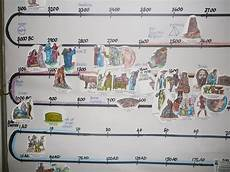 Timeline For Kids History Timeline Our Wallchart At The End Of The Year