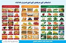 Food Chart For Diabetic Diabetes Chart 10x15 Back The Diabetes Centre