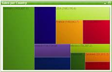 Different Charts In Qlikview Charts Qlikview