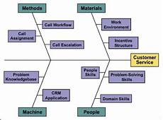 Cause And Effect Analysis Decision Making With Cause And Effect Analysis And Doe