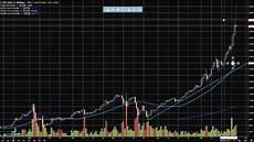 Bitcoin Live Chart Bitcoin Trading Chart Analysis May 25 2017 Bitcoin