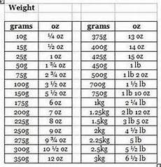 Chart Grams To Ounces Weight Conversion Chart Grams Ounces Conversion Charts