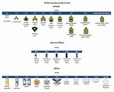 Army Officer Chart Military Ranks Amp Insignia Charts