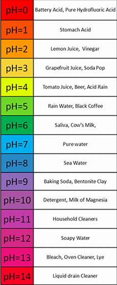 Shampoo Ph Levels Chart The Importance Of Ph In Cosmetic Formulation Chemists Corner