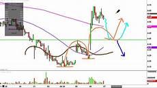 Rite Aid Stock Chart Rite Aid Rad Stock Chart Technical Analysis Youtube