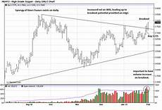 Copper Chart Will Gold Amp Silver Follow Copper S Upside Breakout Gold