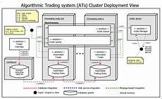 Design Testing And Optimization Of Trading Systems Algorithmic Trading System Architecture Stuart Gordon