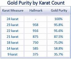 Silver Karat Chart Precious Jewellery Making Metals Gold Platinum Silver