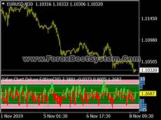 Tig Value Chart Indicator Download Download Value Chart Deluxe Indicator For Metatrader 4