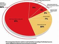 Peer Pressure Chart Lock Your Meds Meducation