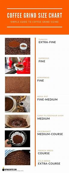 Coffee Grind Size Chart How To Grind Coffee Beans Sizing Guide Mug Coffee