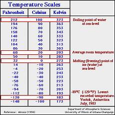 Temperature Fahrenheit And Celsius Chart Units Of Temperature From Fahrenheit To Celsius To Kelvin
