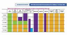 Cdc Immunization Chart Recommended Vaccines By Age Cdc