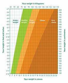 Healthy Height And Weight Chart What Is A Healthy Weight For Me Information And Support
